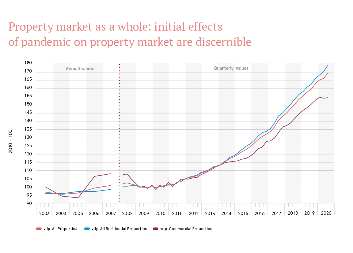 Property market as a whole Q3.2020